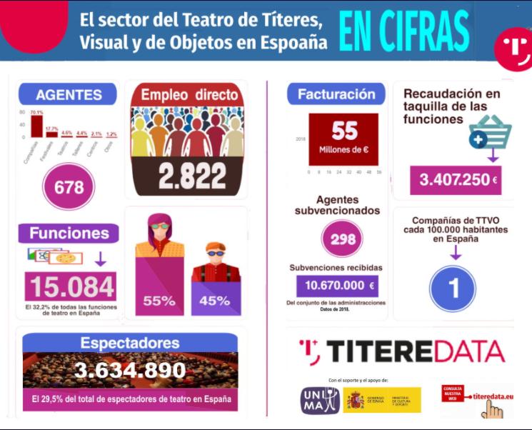 ESTUDI: Estudio sobre el Sector del Teatro de Títeres, Visual y de Objetos. (TTVO)